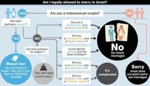 Israel's intermarriga ban infographic