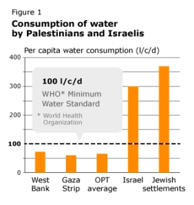 water consumption disparity chart