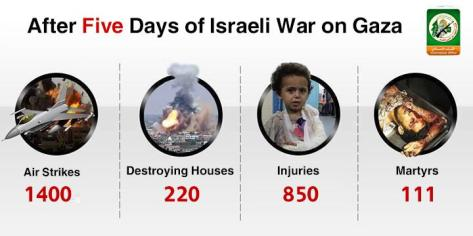 5 days of war on Gaza infographic