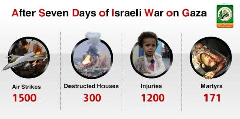 Al Qassam Brigades - 7 days of Israeli war on Gaza infographic