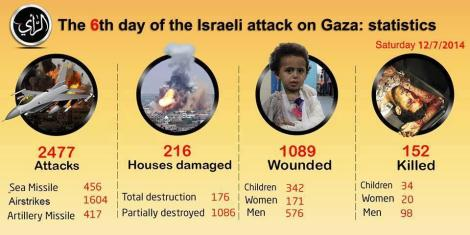 al-Qassam graphic - 6 days of Israeli attack on Gaza