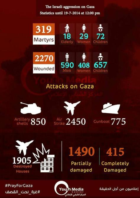 Gaza 19 July infographic