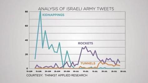 Analysis of IOF tweets - changing justification for war on Gaza